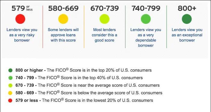 credit-score-range-T14